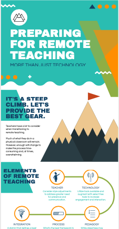 Download the Remote Teaching Best Practice Infographic